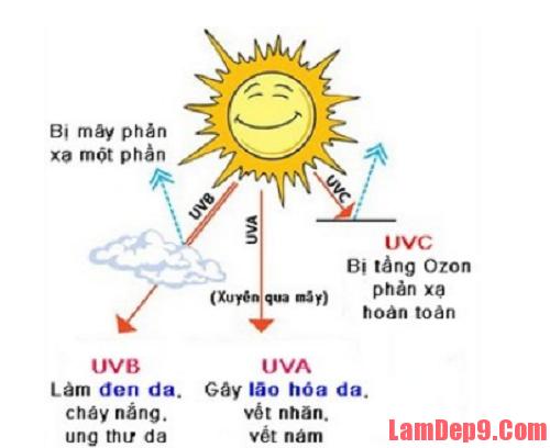 Tác động của tia cực tím tới da như thế nào. Các tia UVA và UVB có ảnh hưởng như thế nào tới làn da của bạn